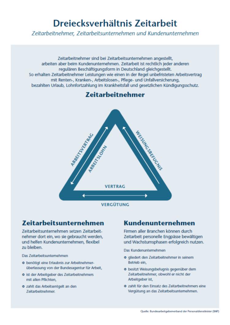 Grafik: Das Dreiecksverhältnis in der Arbeitnehmerüberlassung. Quelle: Bundesarbeitgeberverband der Personaldienstleister (BAP)